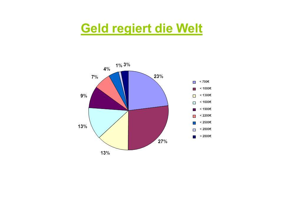 Geld regiert die Welt 1% 3% 4% 7% 23% 9%