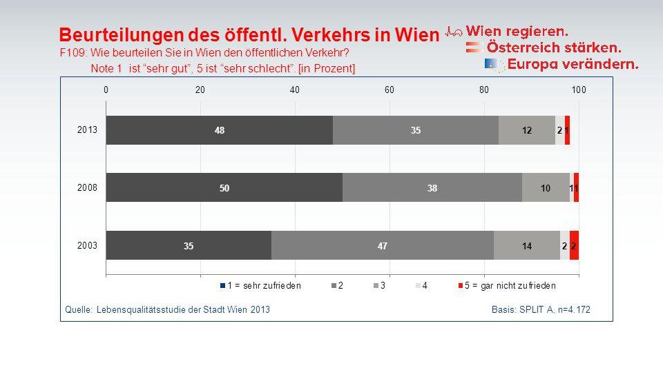 Beurteilungen des öffentl. Verkehrs in Wien