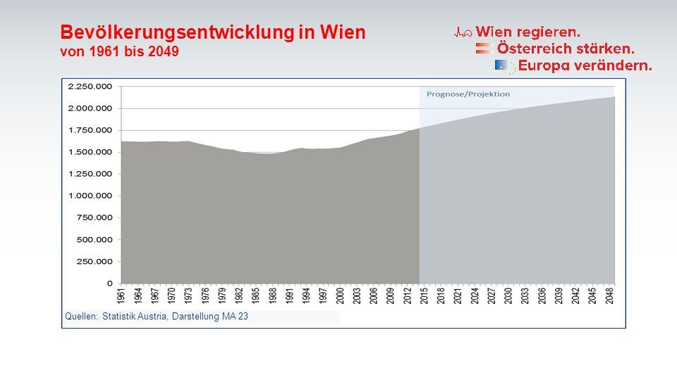 Bevölkerungsentwicklung in Wien