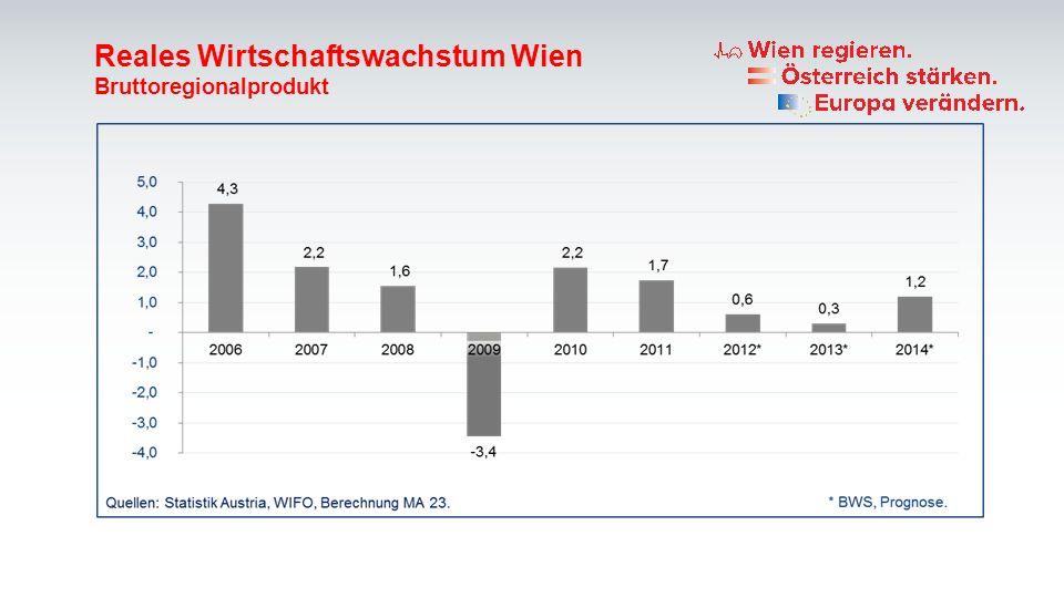 Reales Wirtschaftswachstum Wien
