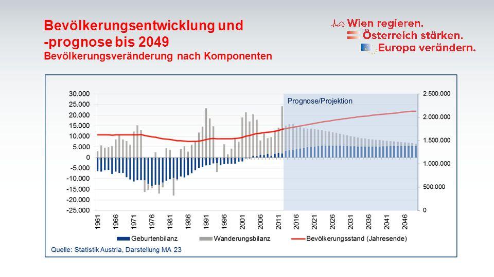Bevölkerungsentwicklung und