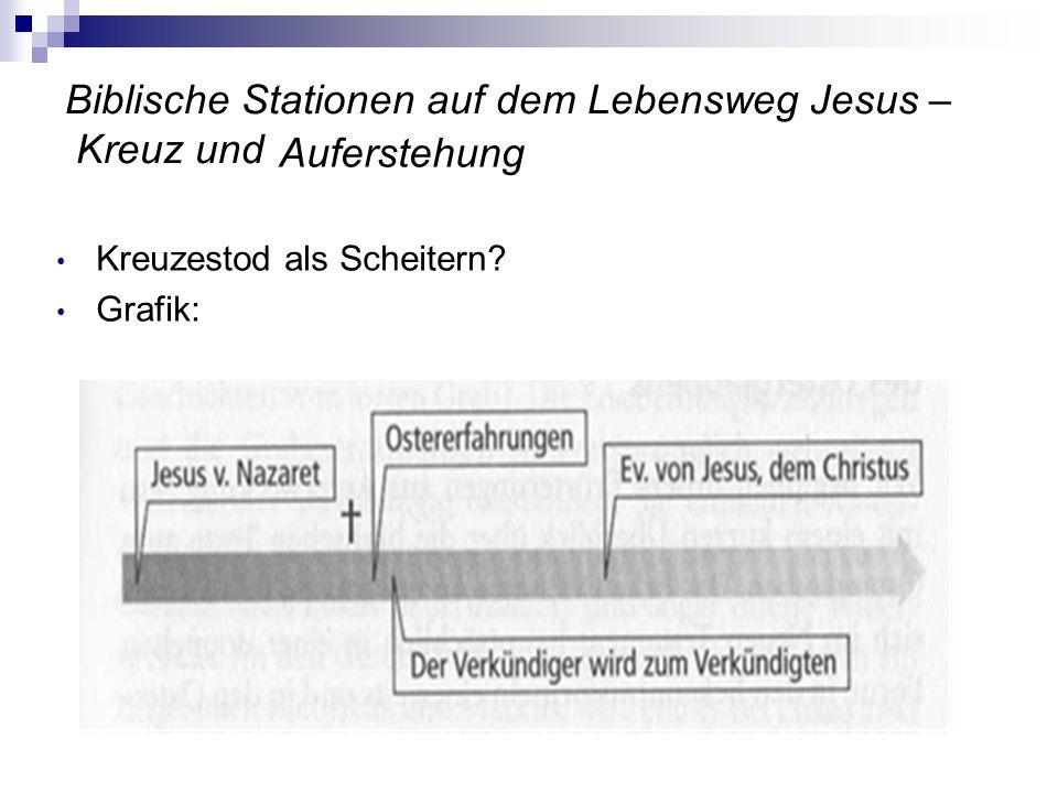 Biblische Stationen auf dem Lebensweg Jesus – Kreuz und
