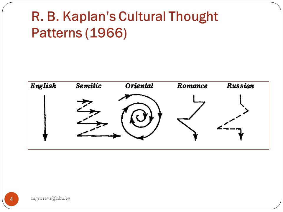 R. B. Kaplan's Cultural Thought Patterns (1966)