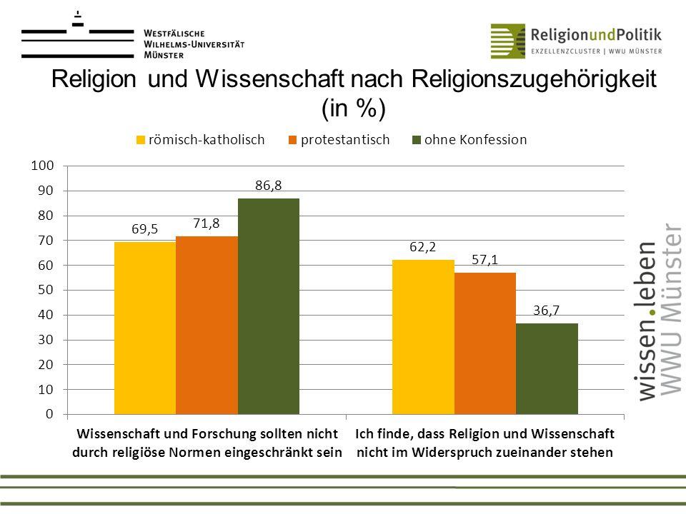 Religion und Wissenschaft nach Religionszugehörigkeit (in %)