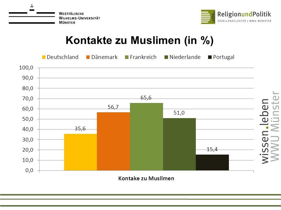 Kontakte zu Muslimen (in %)