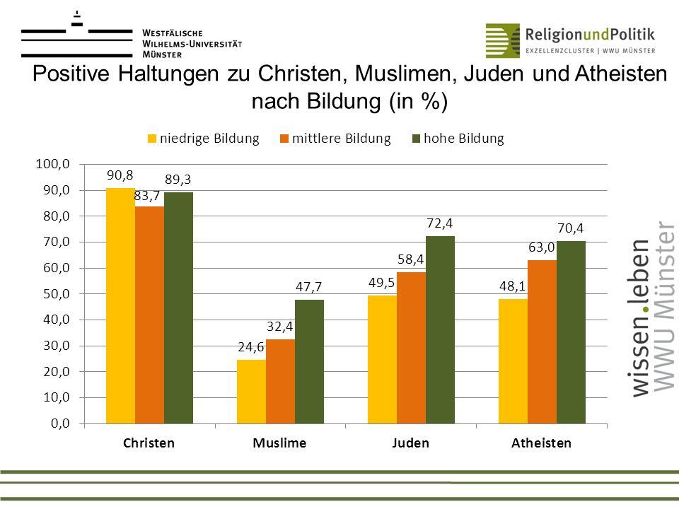 Positive Haltungen zu Christen, Muslimen, Juden und Atheisten nach Bildung (in %)