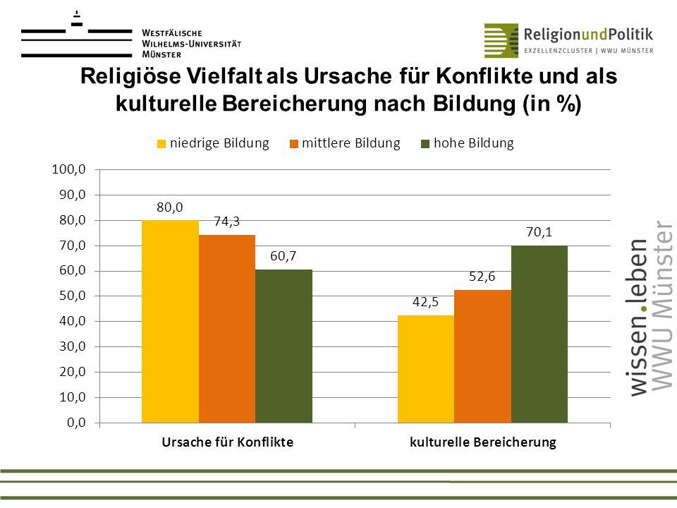 Religiöse Vielfalt als Ursache für Konflikte und als kulturelle Bereicherung nach Bildung (in %)