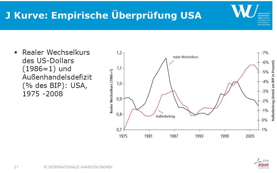 J Kurve: Empirische Überprüfung USA