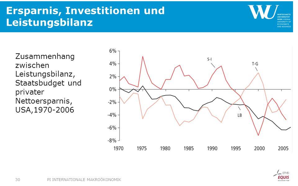 Ersparnis, Investitionen und Leistungsbilanz