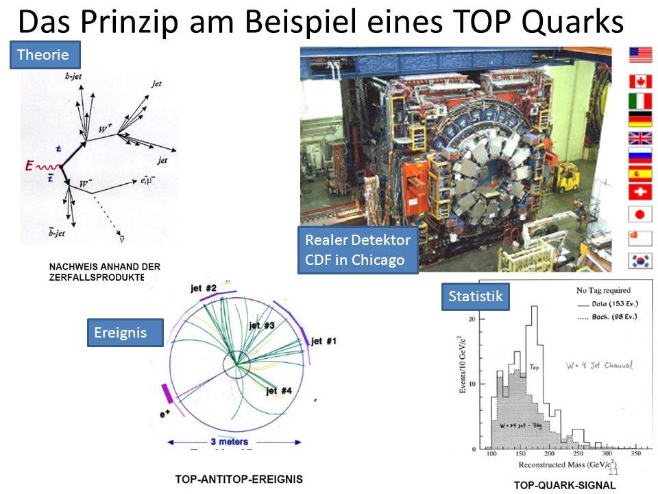 Das Prinzip am Beispiel eines TOP Quarks