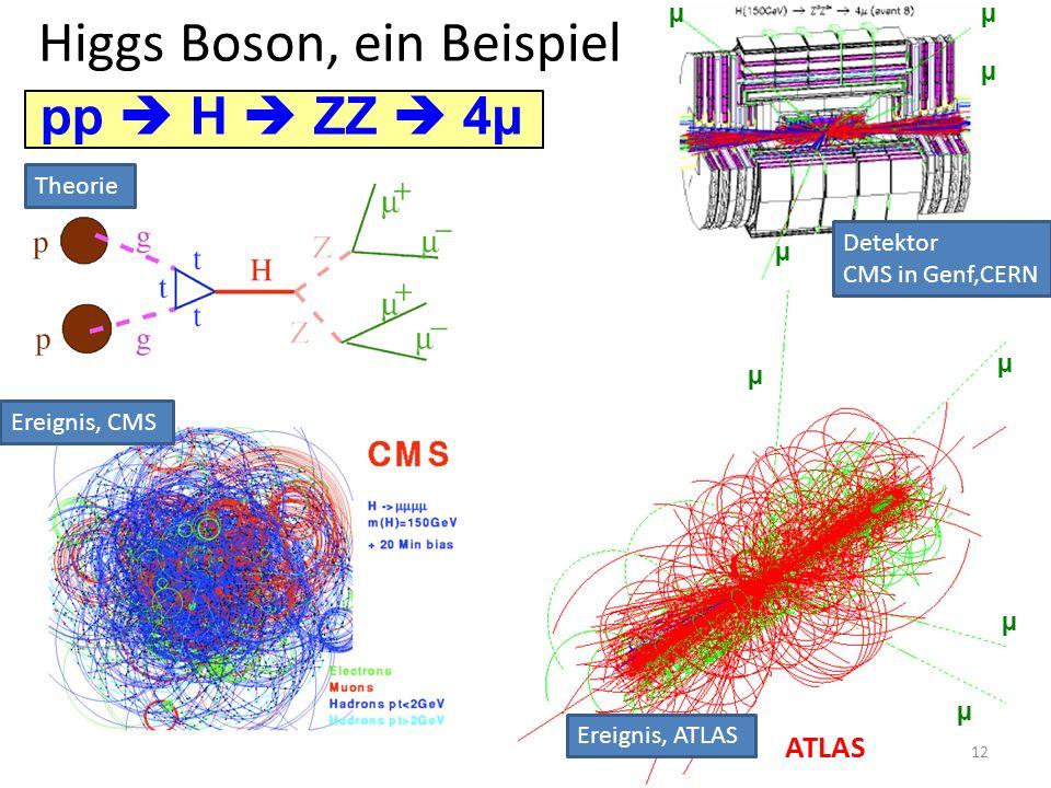 Higgs Boson, ein Beispiel