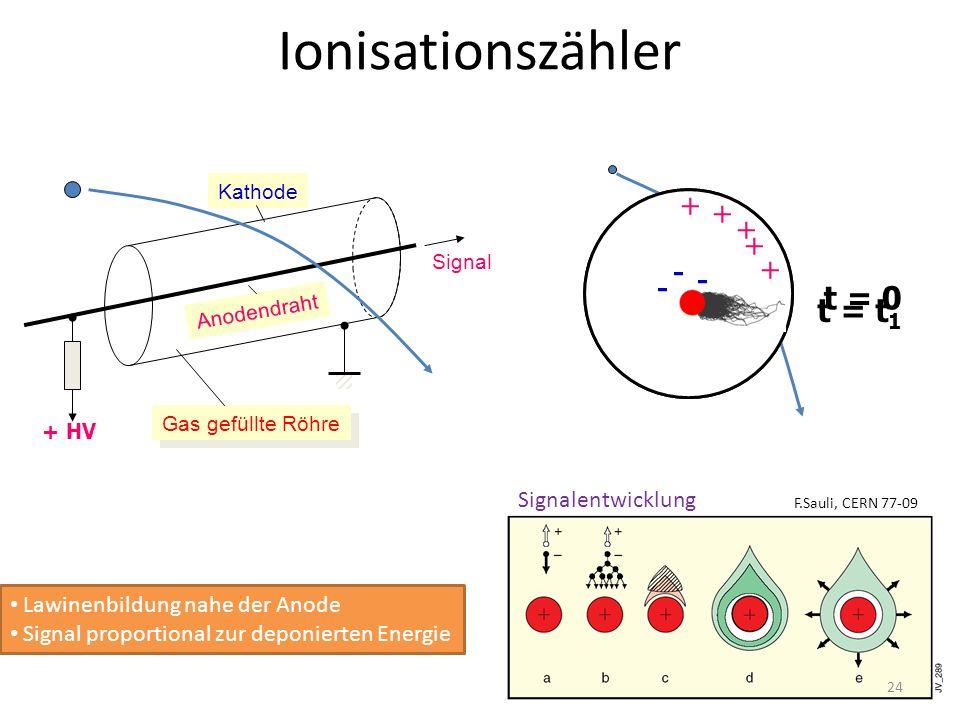 Ionisationszähler t = 0 - + - + t = t1 Signalentwicklung