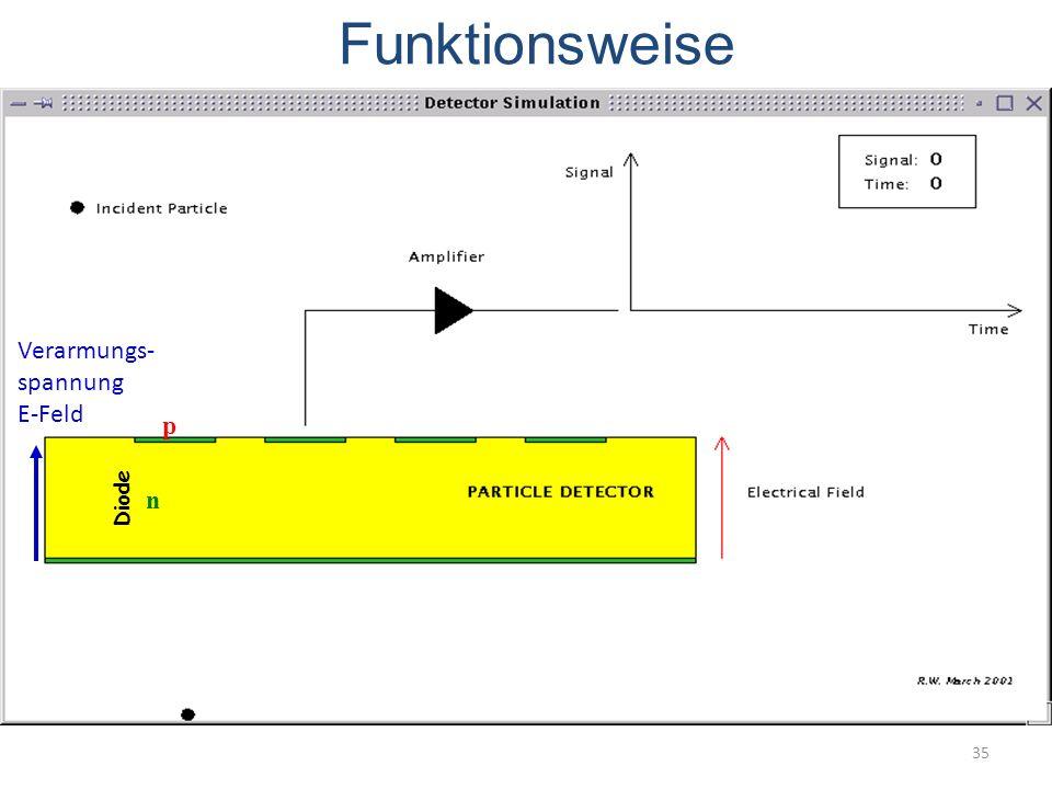Funktionsweise Verarmungs- spannung E-Feld p Diode n