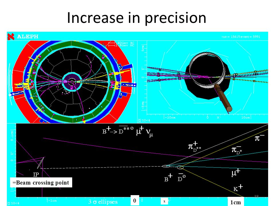 Increase in precision =Beam crossing point x 1cm