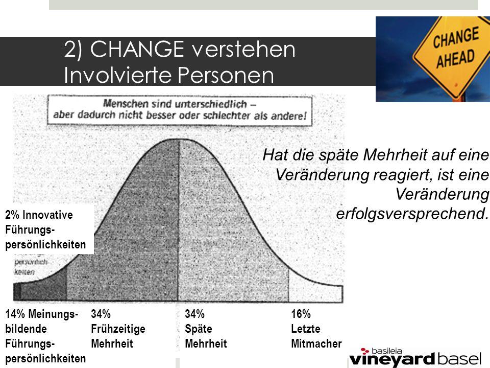 2) CHANGE verstehen Involvierte Personen