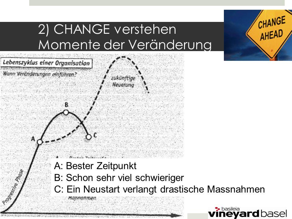 2) CHANGE verstehen Momente der Veränderung