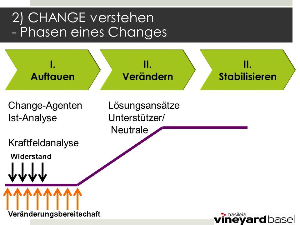 2) CHANGE verstehen - Phasen eines Changes