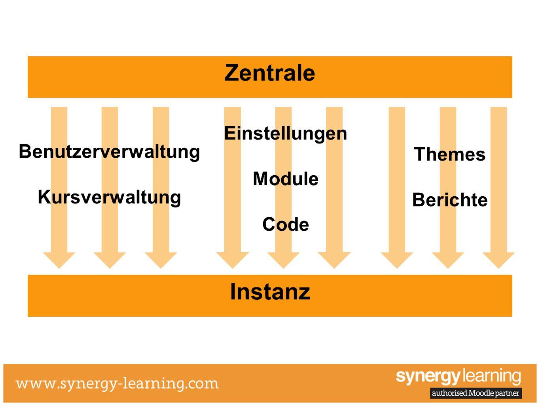 Zentrale Instanz Einstellungen Benutzerverwaltung Themes Module