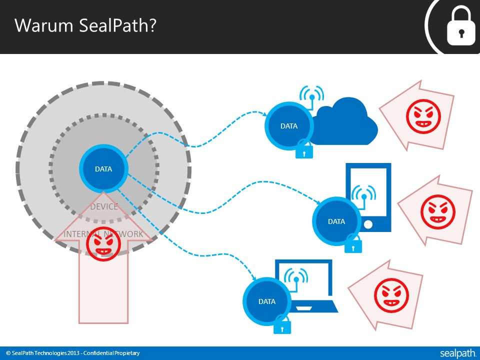 Warum SealPath DATA DATA DEVICE DATA INTERNAL NETWORK DATA