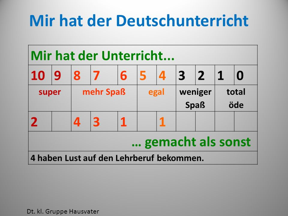 Mir hat der Deutschunterricht