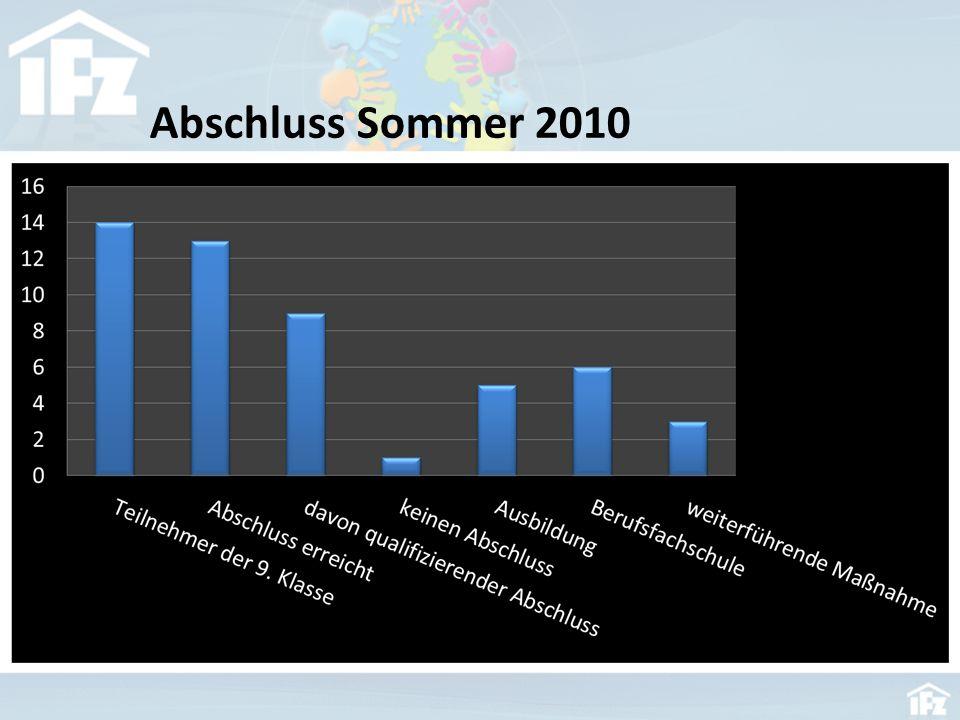 Abschluss Sommer 2010