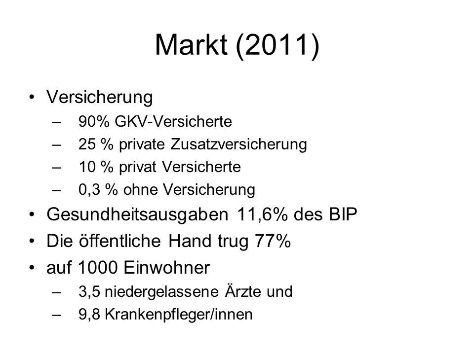 Markt (2011) Versicherung Gesundheitsausgaben 11,6% des BIP