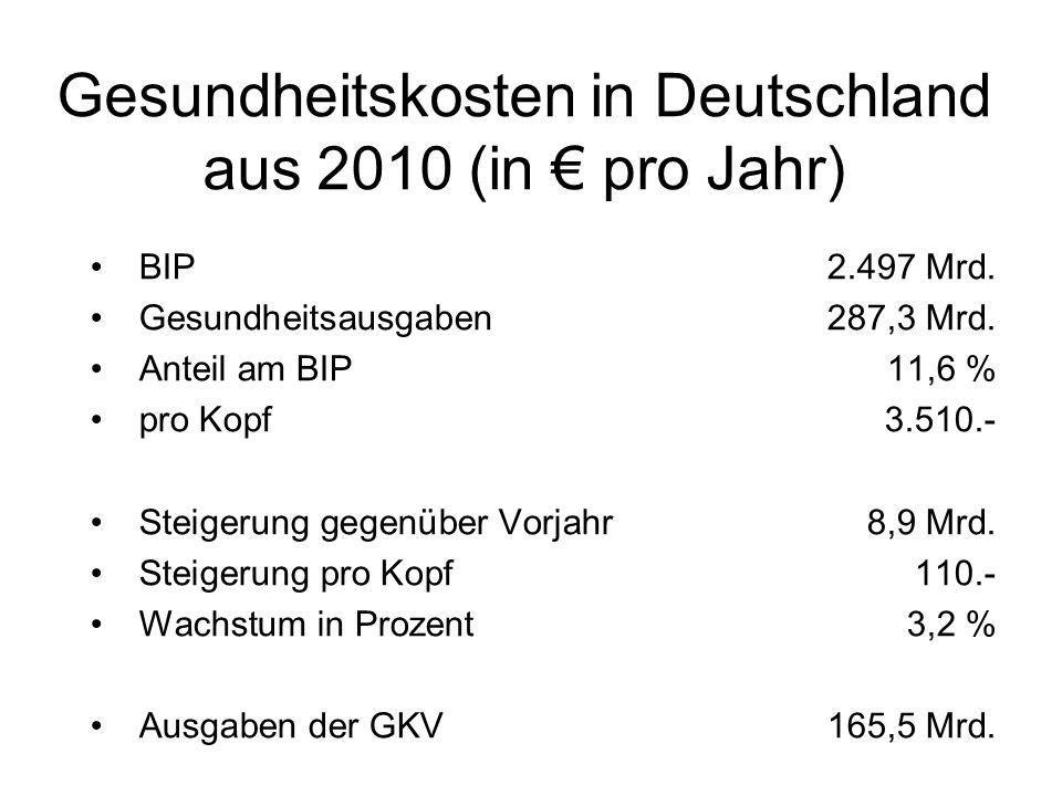 Gesundheitskosten in Deutschland aus 2010 (in € pro Jahr)