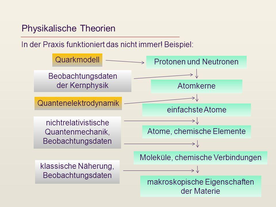 Physikalische Theorien