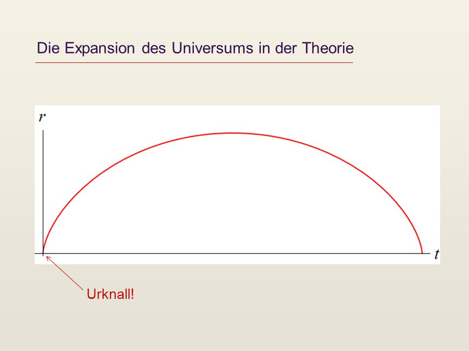 Die Expansion des Universums in der Theorie