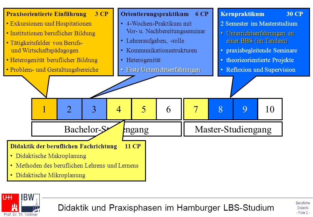 Didaktik und Praxisphasen im Hamburger LBS-Studium