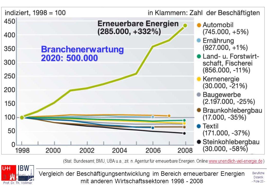 Branchenerwartung 2020: 500.000 (Stat. Bundesamt, BMU, UBA u.a.; zit. n. Agentur für erneuerbare Energien. Online www.unendlich-viel-energie.de )