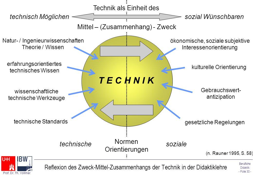 T E C H N I K technisch Möglichen sozial Wünschbaren
