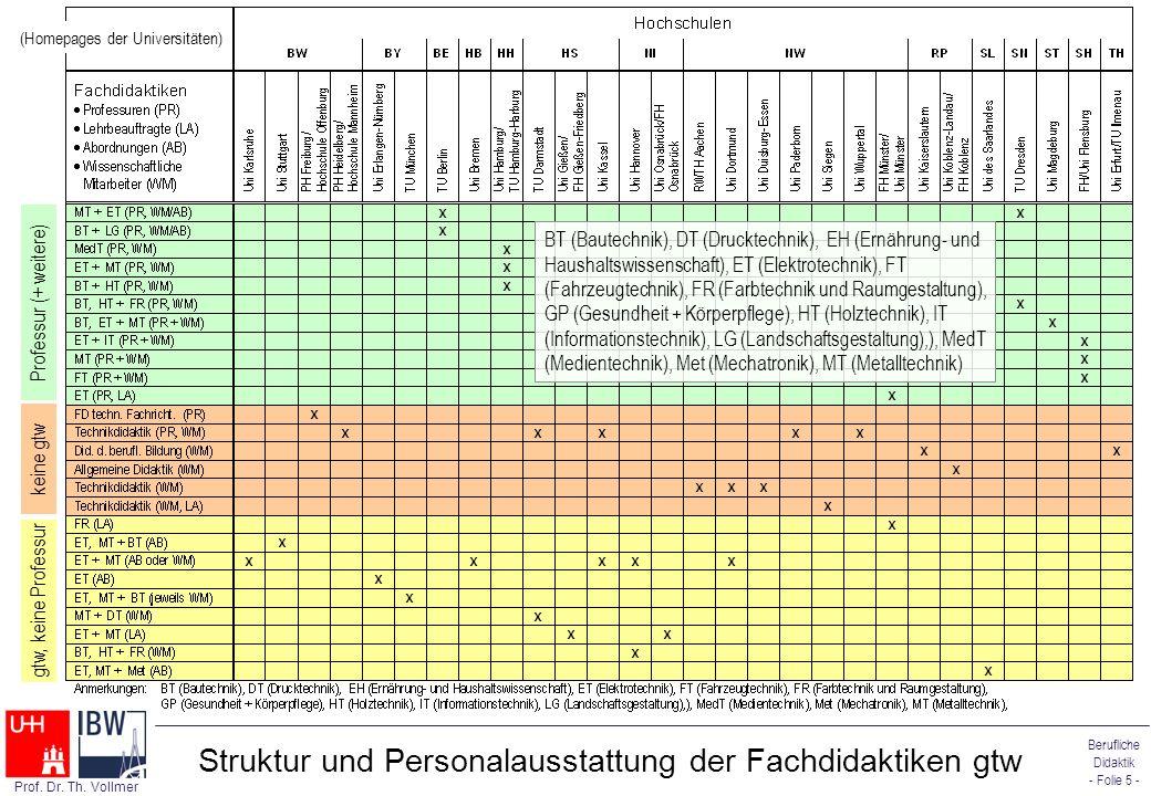 Struktur und Personalausstattung der Fachdidaktiken gtw