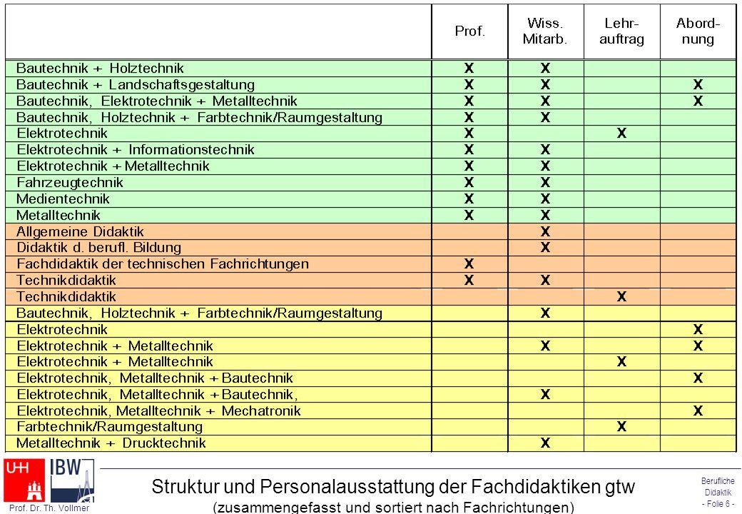 Struktur und Personalausstattung der Fachdidaktiken gtw (zusammengefasst und sortiert nach Fachrichtungen)