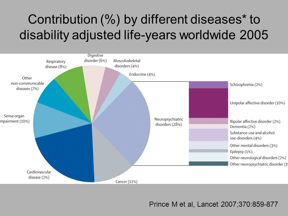 Contribution (%) by different diseases