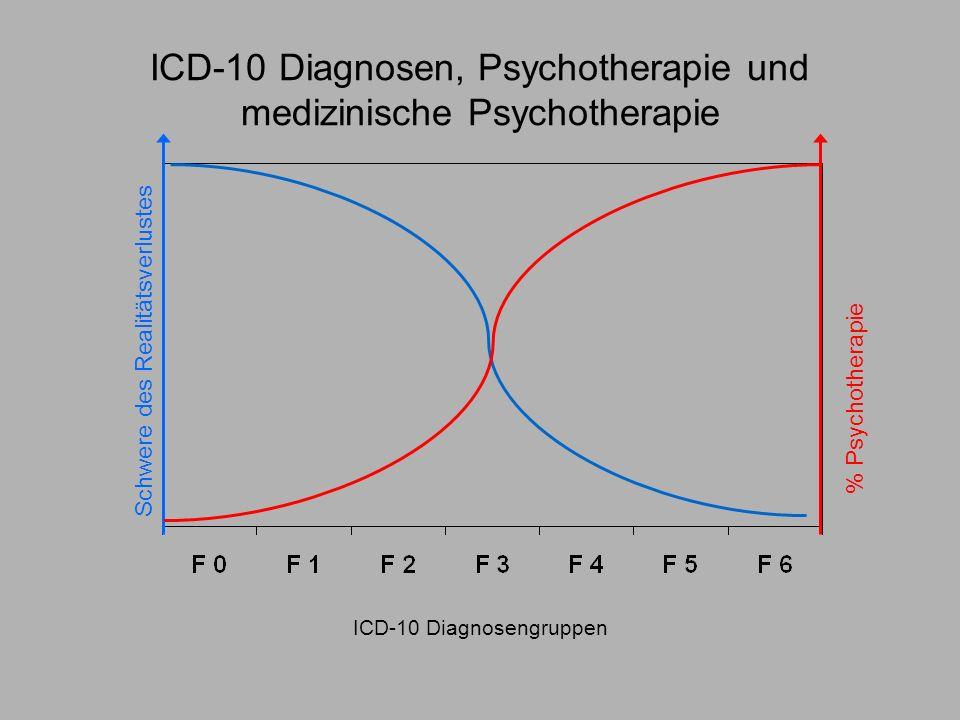 ICD-10 Diagnosen, Psychotherapie und medizinische Psychotherapie