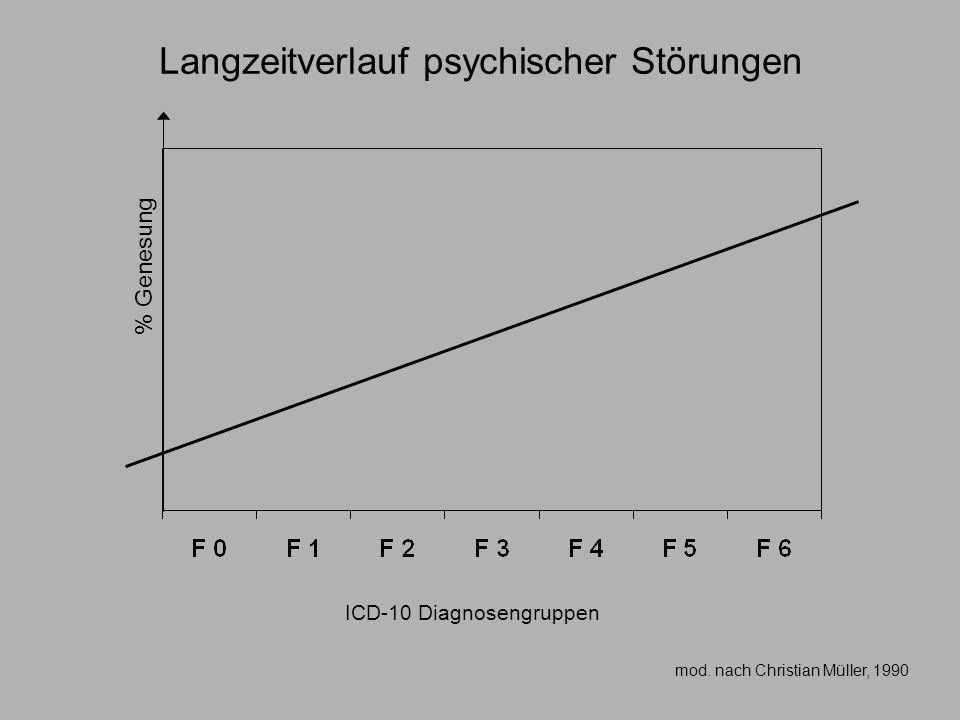 Langzeitverlauf psychischer Störungen
