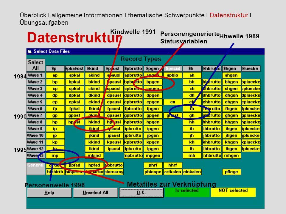Datenstruktur Metafiles zur Verknüpfung