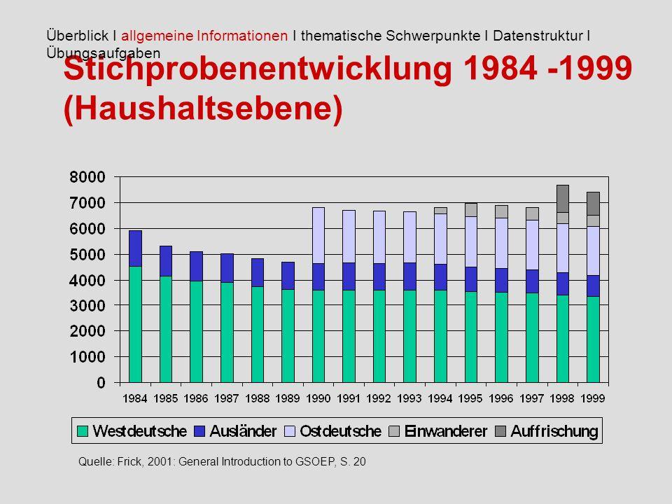 Stichprobenentwicklung 1984 -1999 (Haushaltsebene)