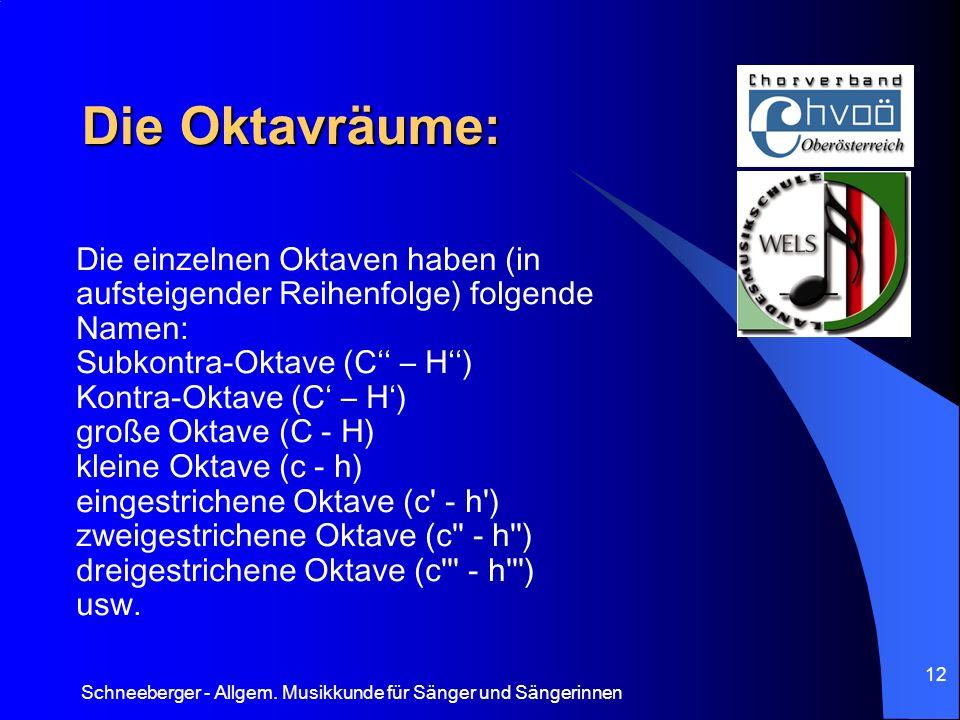 Die Oktavräume: Die einzelnen Oktaven haben (in