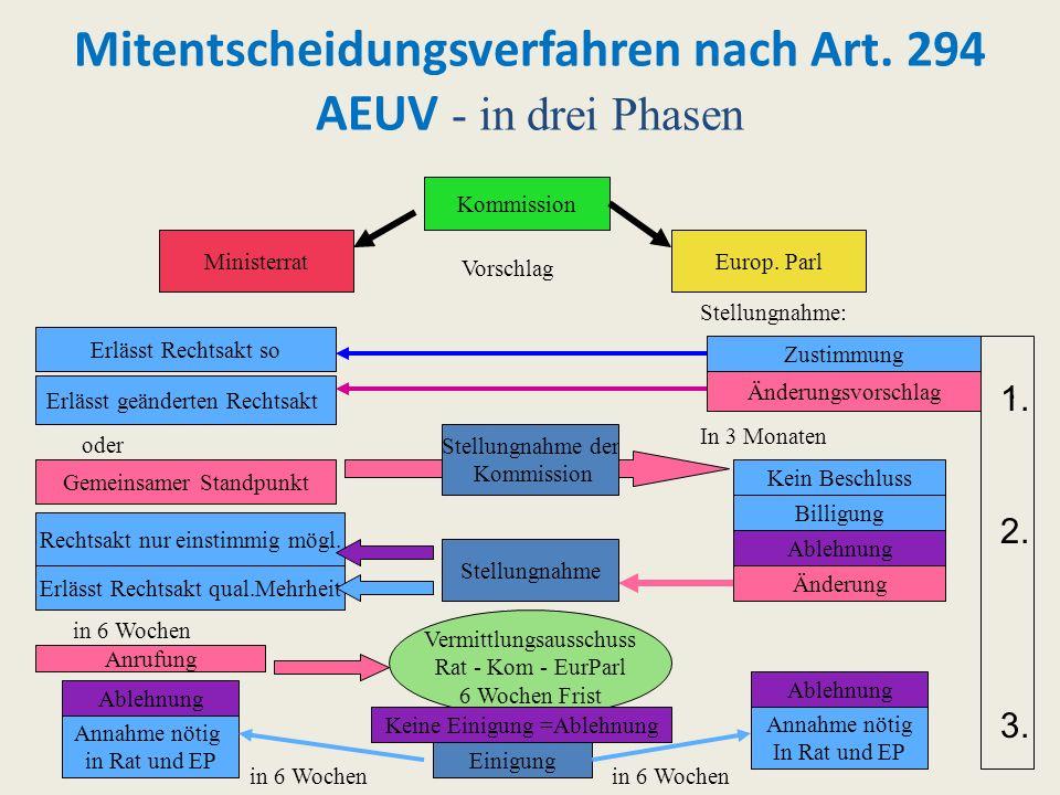 Mitentscheidungsverfahren nach Art. 294 AEUV - in drei Phasen