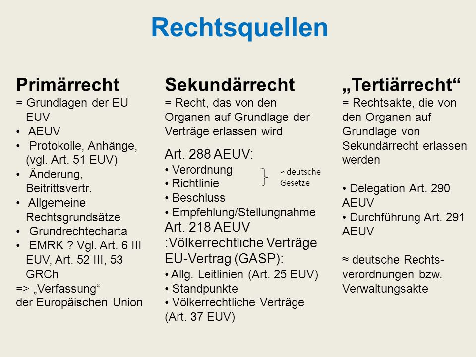 "Rechtsquellen Primärrecht Sekundärrecht ""Tertiärrecht Art. 288 AEUV:"