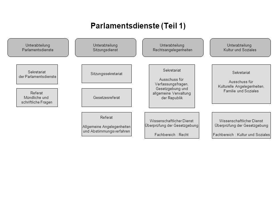 Parlamentsdienste (Teil 1)