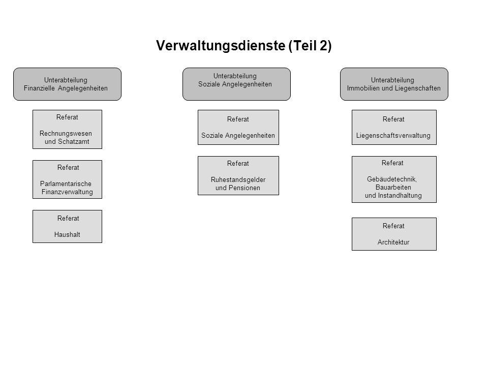 Verwaltungsdienste (Teil 2)