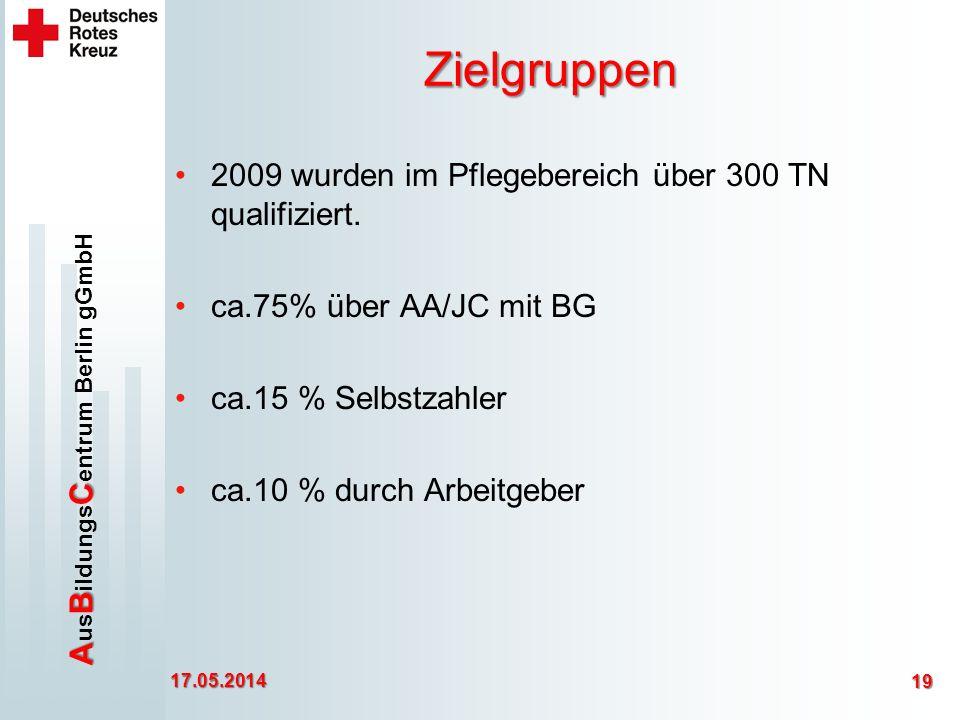 Zielgruppen 2009 wurden im Pflegebereich über 300 TN qualifiziert.