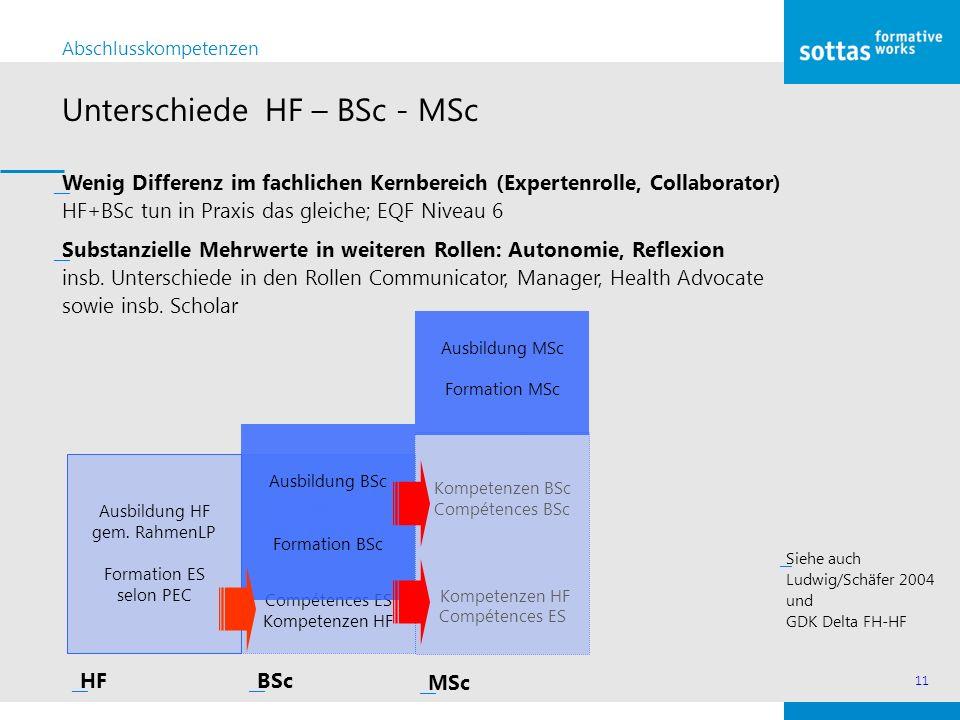 Unterschiede HF – BSc - MSc