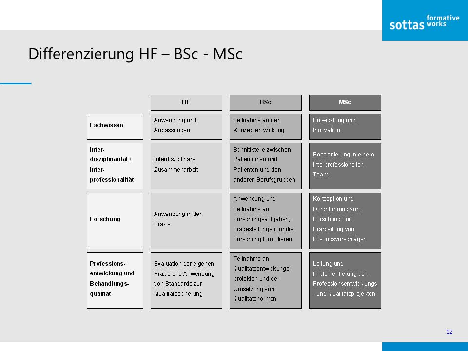 Differenzierung HF – BSc - MSc