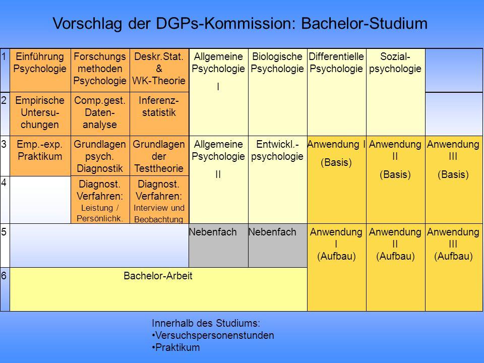 Vorschlag der DGPs-Kommission: Bachelor-Studium