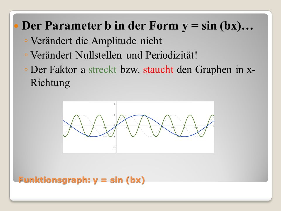 Funktionsgraph: y = sin (bx)