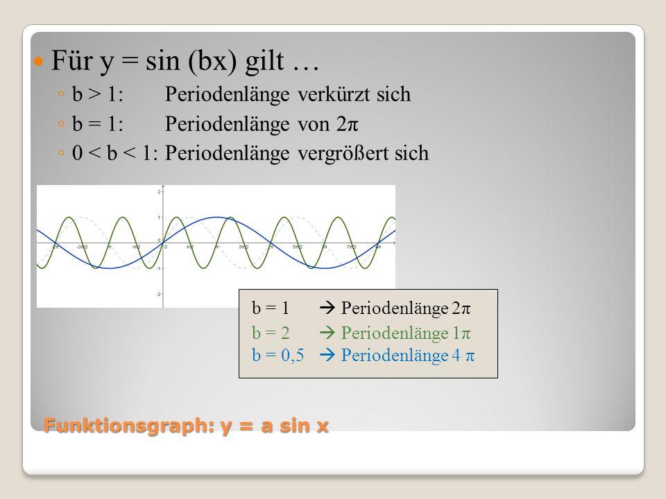 Funktionsgraph: y = a sin x